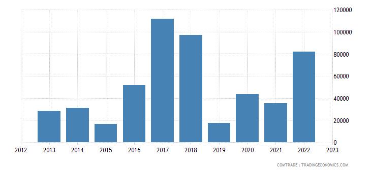 austria exports latvia aluminum bars rods profiles