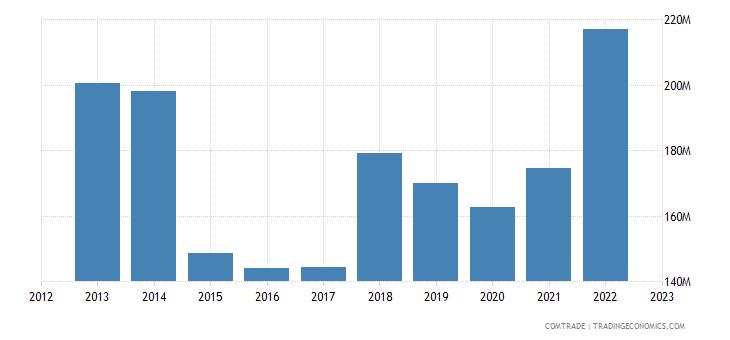 austria exports latvia