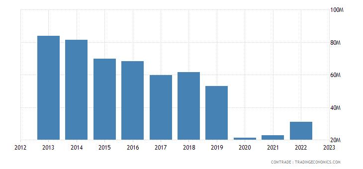 austria exports lebanon