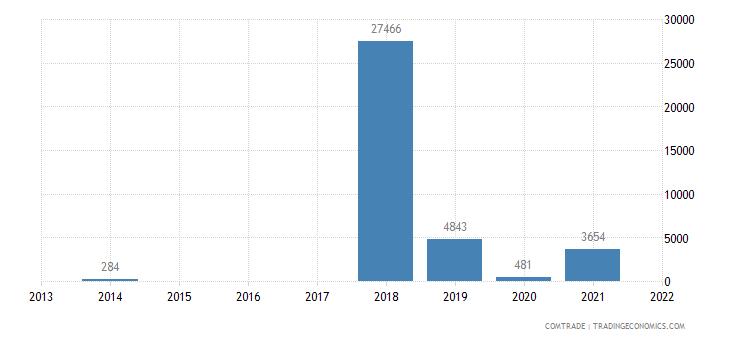 austria exports lesotho articles iron steel
