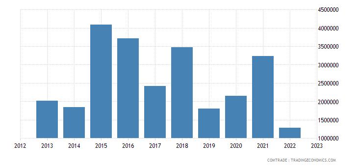 austria exports liberia
