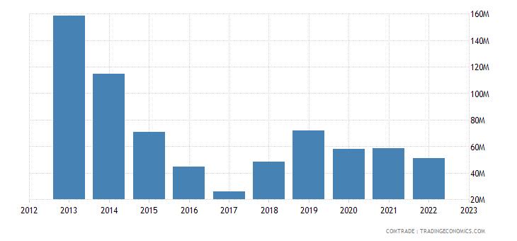austria exports libya