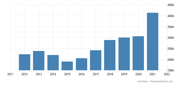 austria exports lithuania