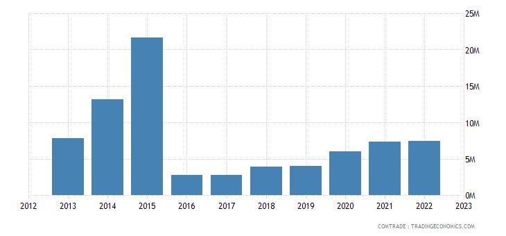austria exports macau