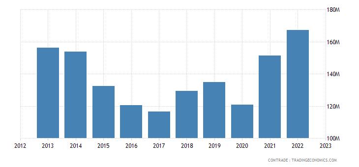 austria exports macedonia