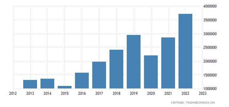 austria exports madagascar