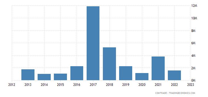 austria exports malawi