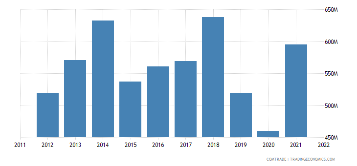 austria exports malaysia