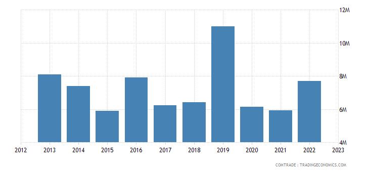 austria exports maldives