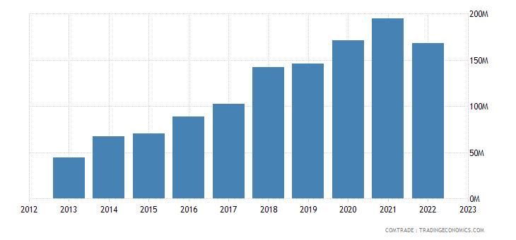 austria exports mali