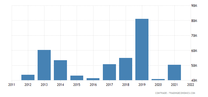 austria exports malta