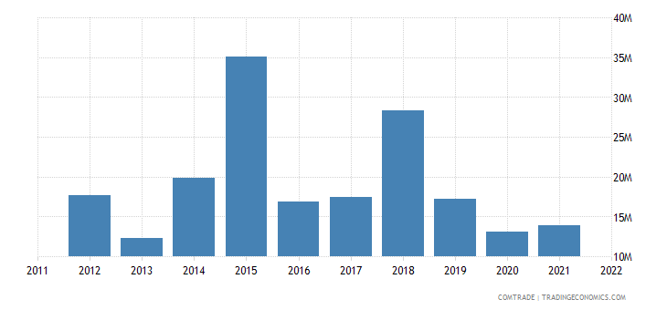 austria exports mauritania