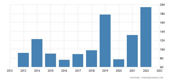 austria exports mauritius
