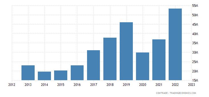 austria exports mexico articles iron steel