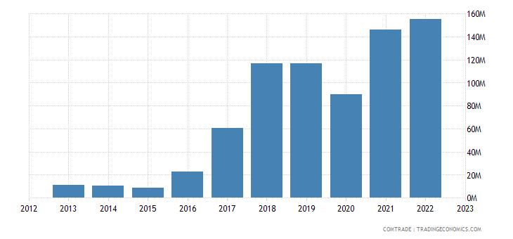 austria exports mexico iron steel
