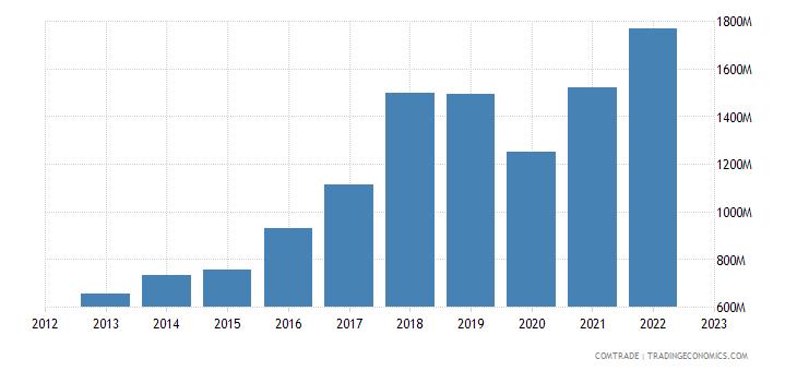 austria exports mexico
