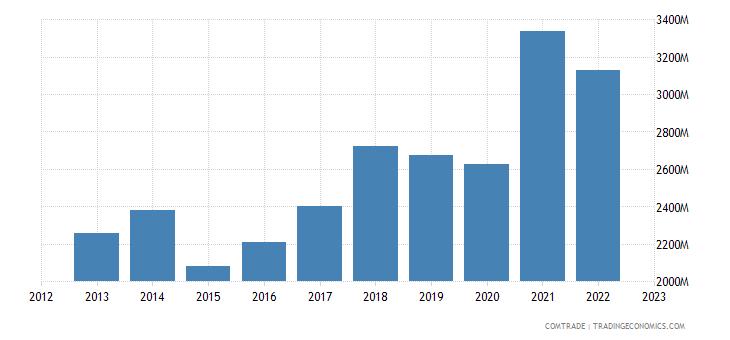 austria exports miscellaneous articles base metal