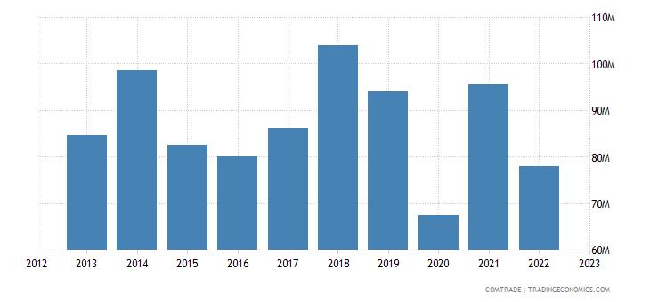 austria exports moldova