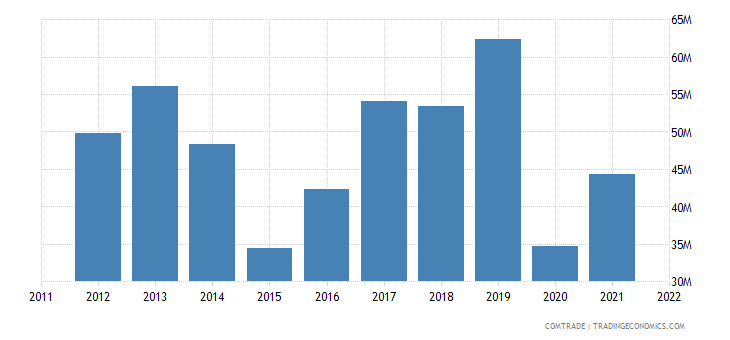 austria exports montenegro