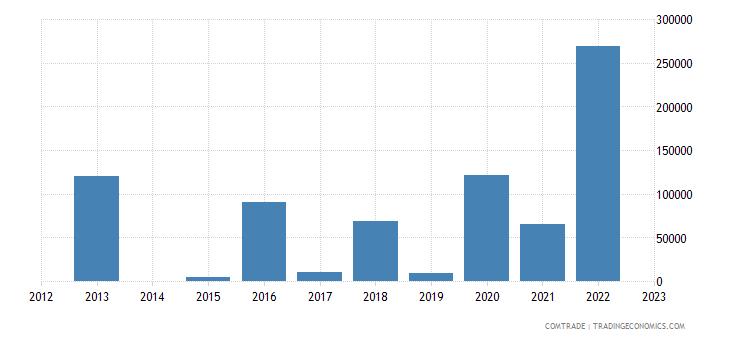 austria exports montserrat