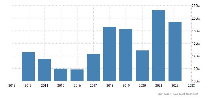 austria exports morocco
