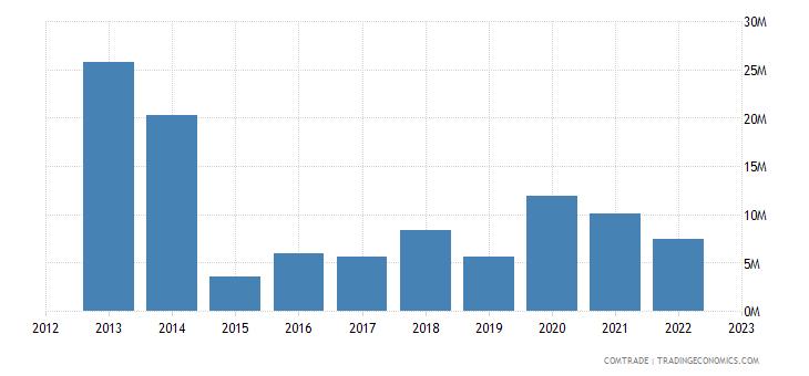 austria exports mozambique