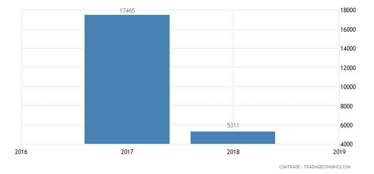 austria exports myanmar household articles parts iron steel