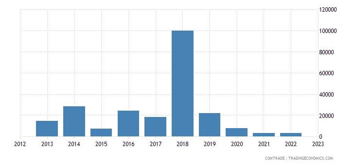 austria exports myanmar other articles iron steel