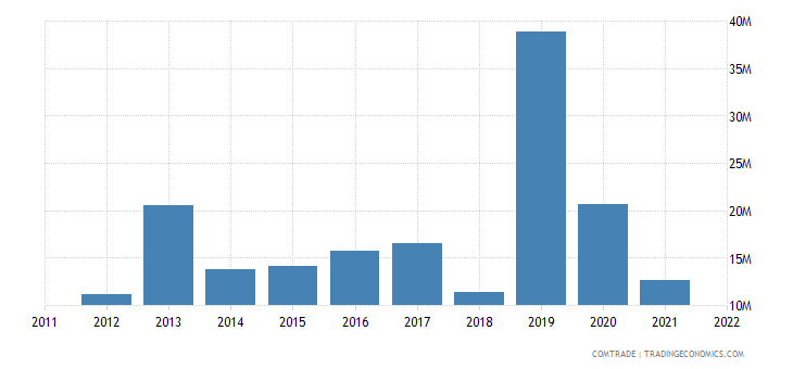 austria exports myanmar