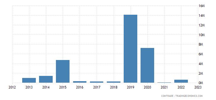 austria exports namibia articles iron steel