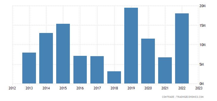 austria exports namibia