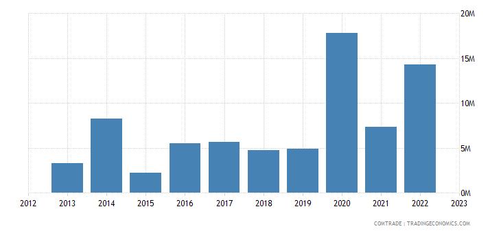 austria exports nepal