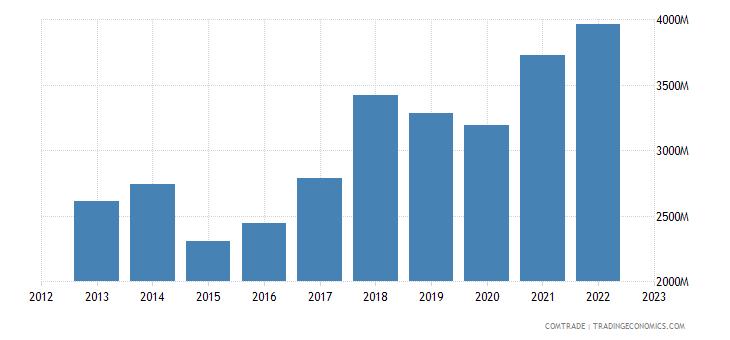 austria exports netherlands