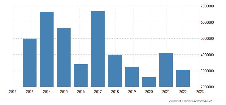 austria exports new caledonia