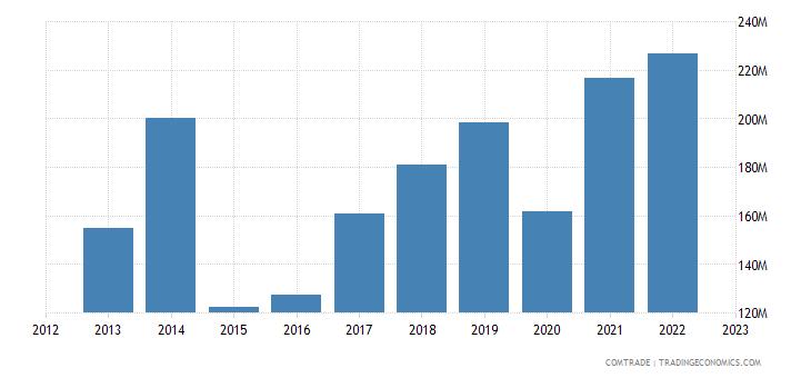 austria exports new zealand