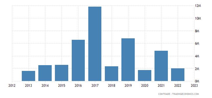 austria exports nicaragua
