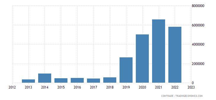 austria exports niger