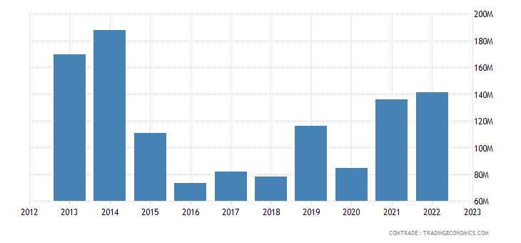 austria exports nigeria
