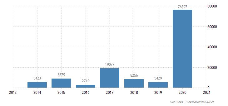 austria exports niue
