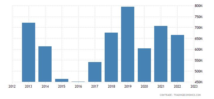 austria exports norway