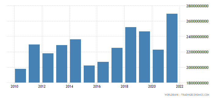 austria exports of goods and services bop us dollar wb data
