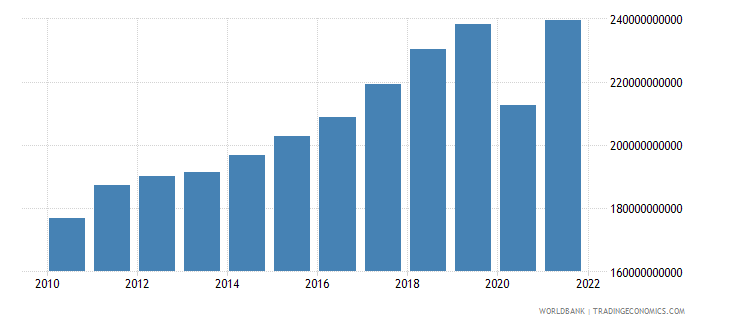 austria exports of goods and services constant 2000 us dollar wb data