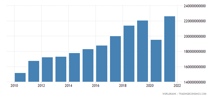 austria exports of goods and services current lcu wb data