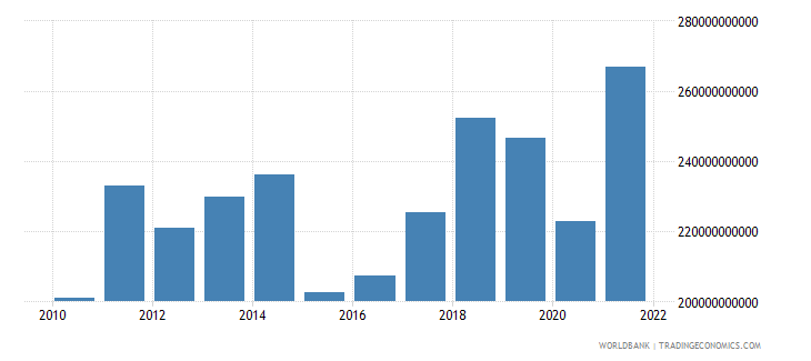 austria exports of goods and services us dollar wb data