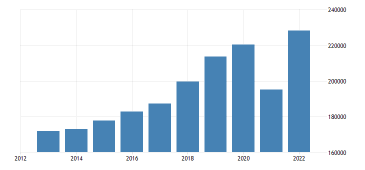 austria exports of goods services eurostat data