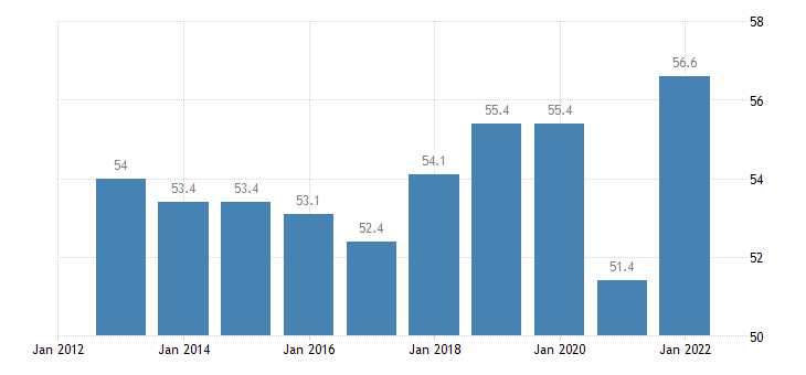 austria exports of goods services in percent of gdp eurostat data
