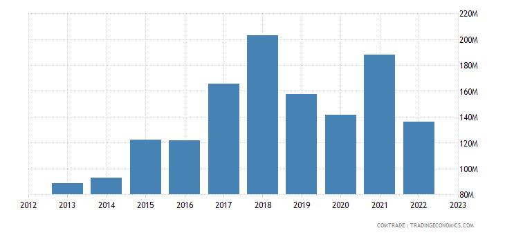 austria exports pakistan