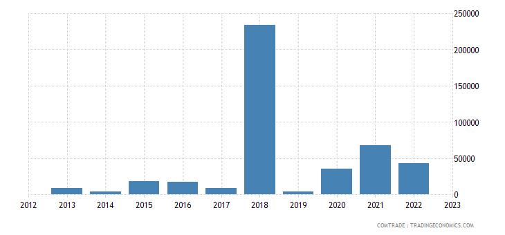 austria exports palau