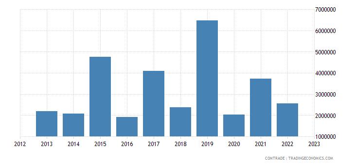 austria exports palestine