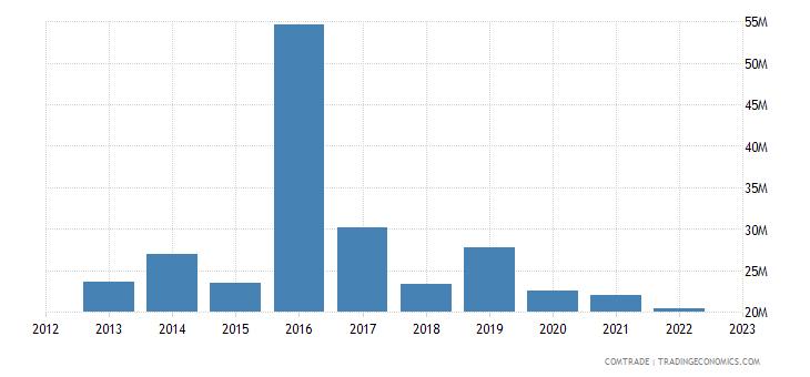 austria exports panama